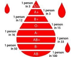 bllodtypes